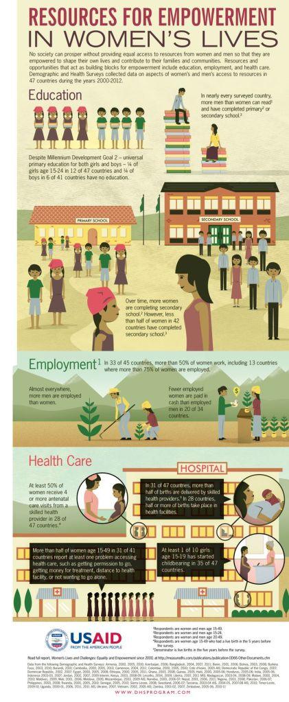 via DHSProgram.com, USAID
